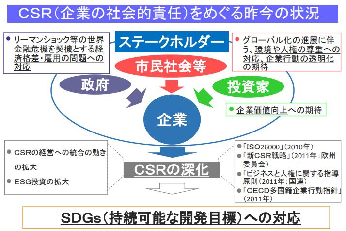 東京鋲兼SDGsの考え方